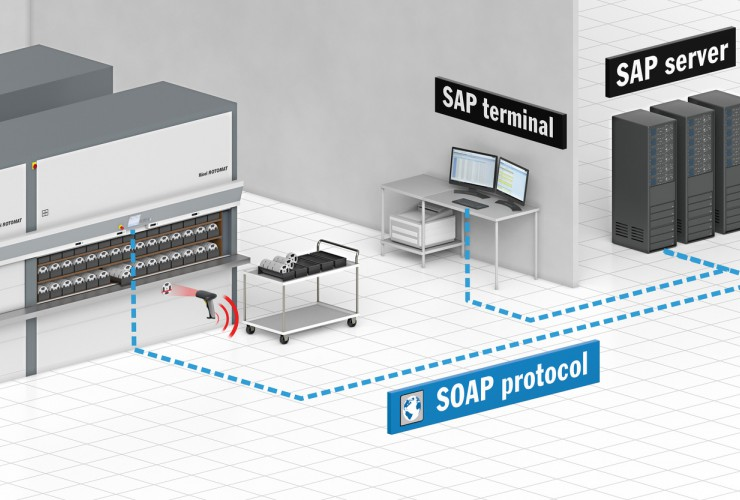 Lift control becomes an SAP terminal