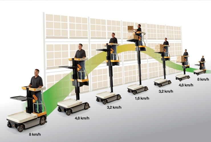 The Crown Wave can travel and lift simultaneously with speed adjustment based on lift height